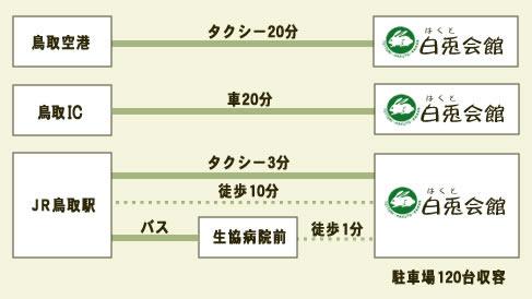 各種交通機関からのアクセス